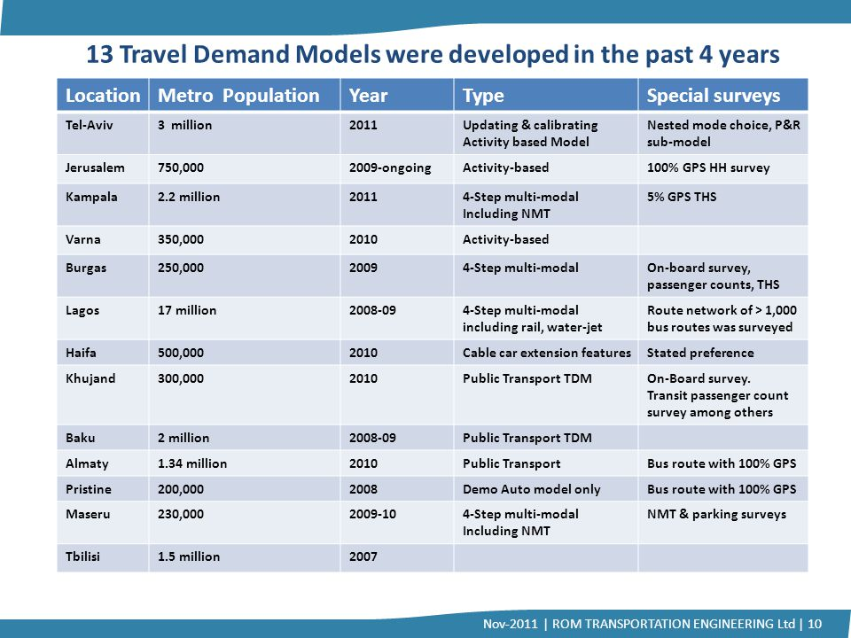 13 Travel Demand Models were developed in the past 4 years