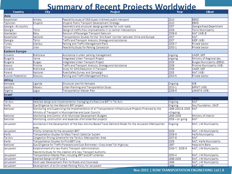 Summary of Recent Projects Worldwide