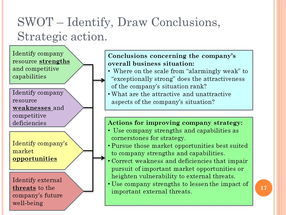 SWOT – Identify, Draw Conclusions, Strategic action.