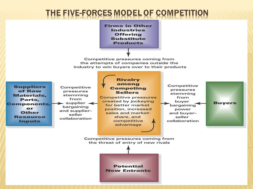 The Five-Forces Model of Competition