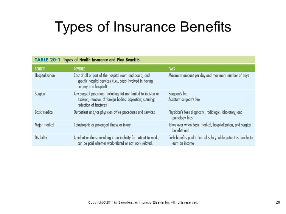 Types of Insurance Benefits