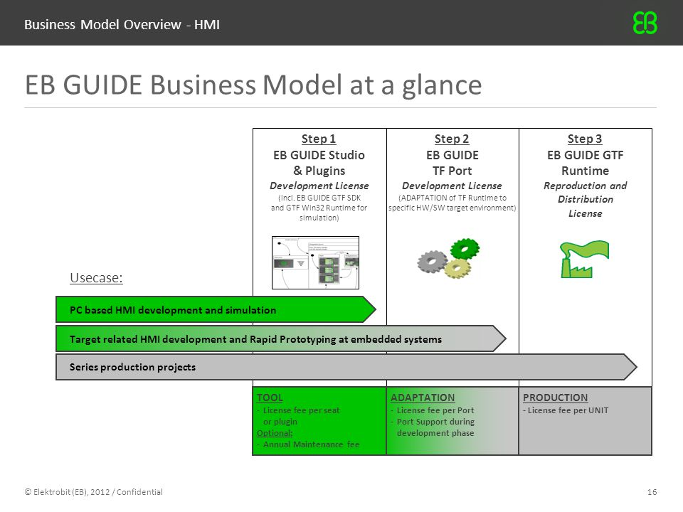 Business Model Overview - HMI