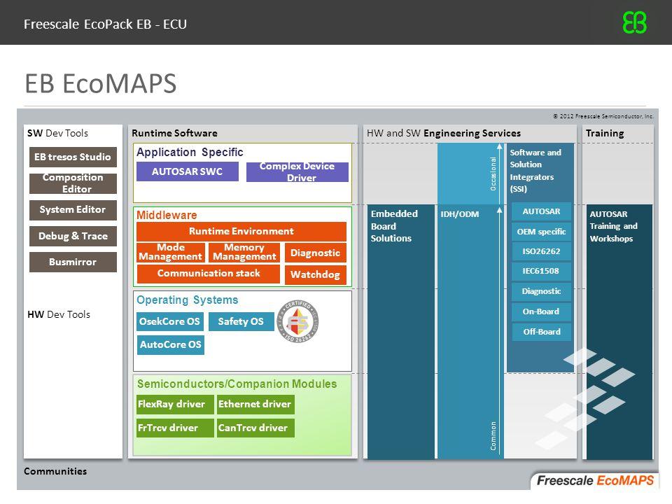 Freescale EcoPack EB - ECU
