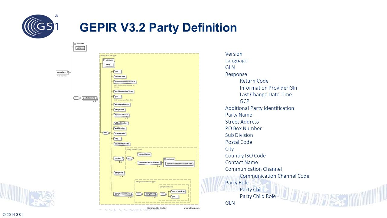 GEPIR V3.2 Party Definition