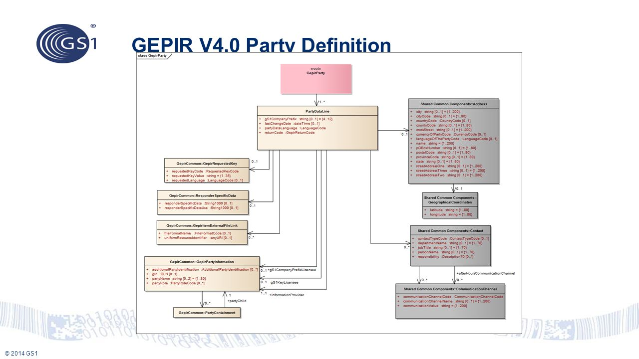 GEPIR V4.0 Party Definition