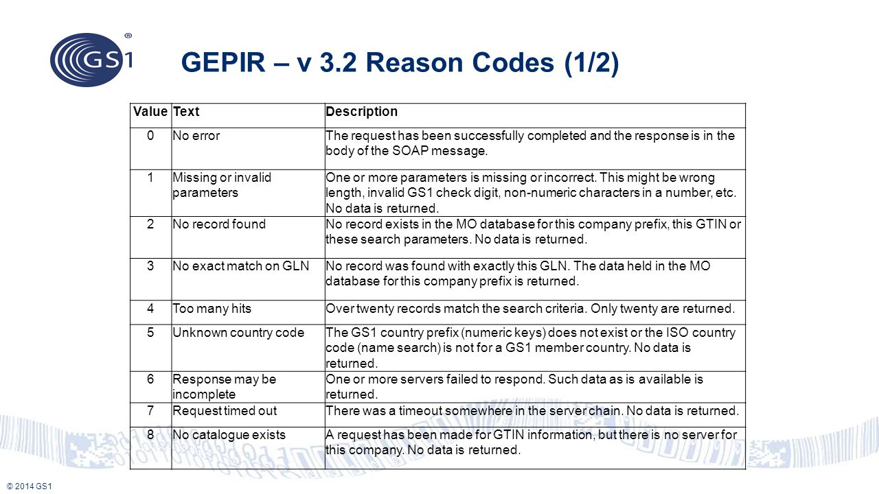 GEPIR – v 3.2 Reason Codes (1/2)