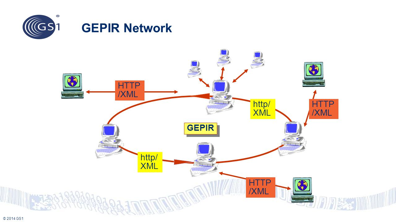 GEPIR Network HTTP/XML http/XML HTTP/XML GEPIR http/XML HTTP/XML