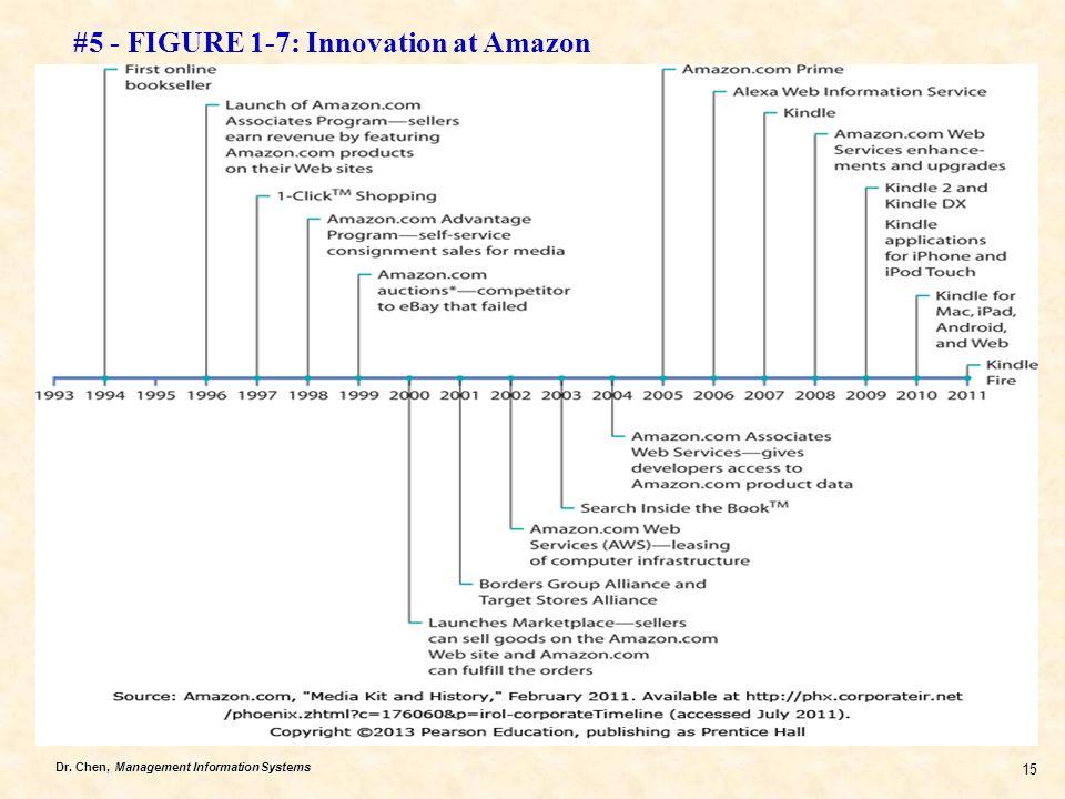 #5 - FIGURE 1-7: Innovation at Amazon