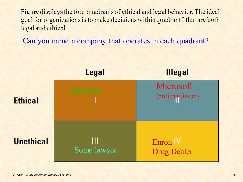 Figure displays the four quadrants of ethical and legal behavior