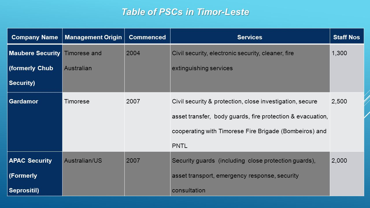 Table of PSCs in Timor-Leste