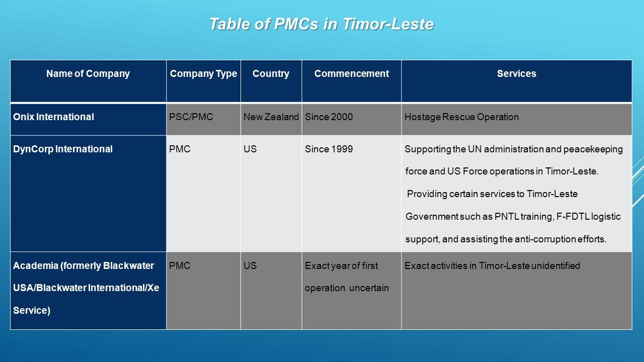 Table of PMCs in Timor-Leste