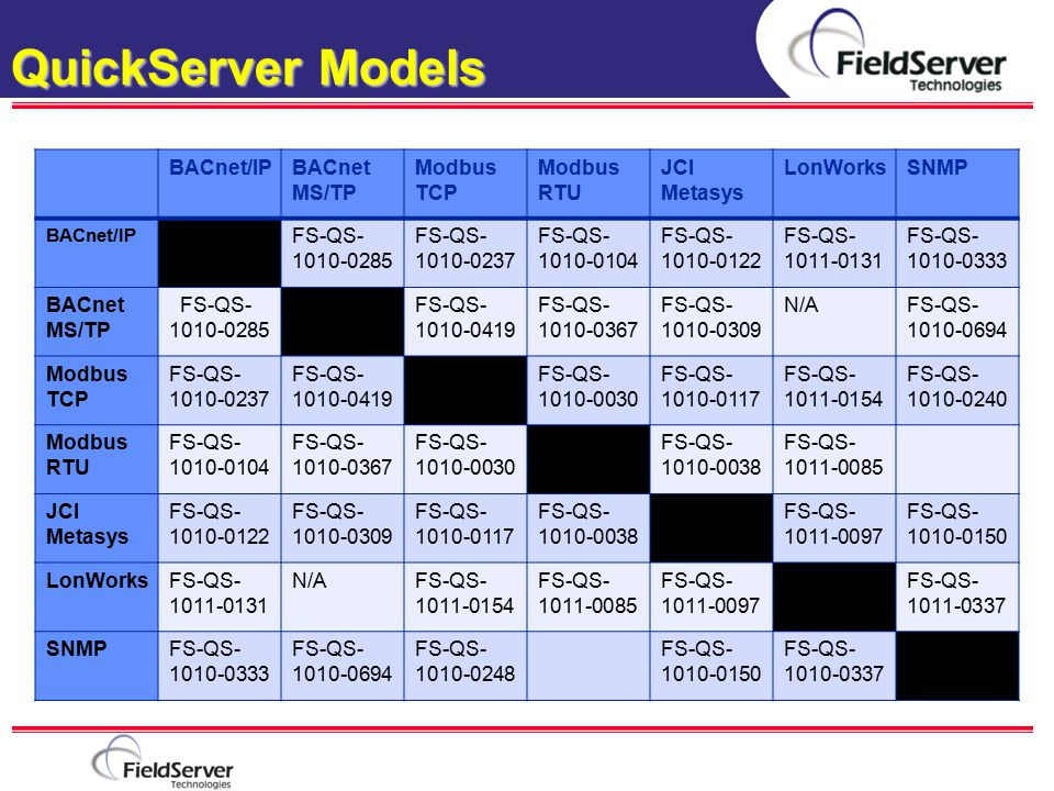 QuickServer Models BACnet/IP BACnet MS/TP Modbus TCP Modbus RTU
