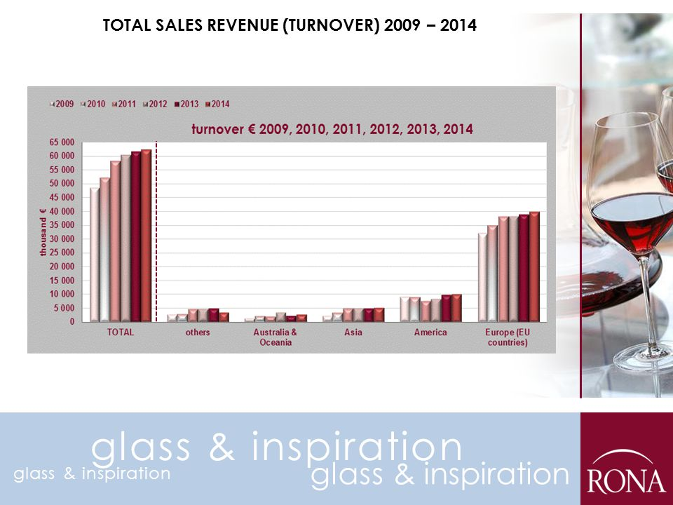 TOTAL SALES REVENUE (TURNOVER) 2009 – 2014