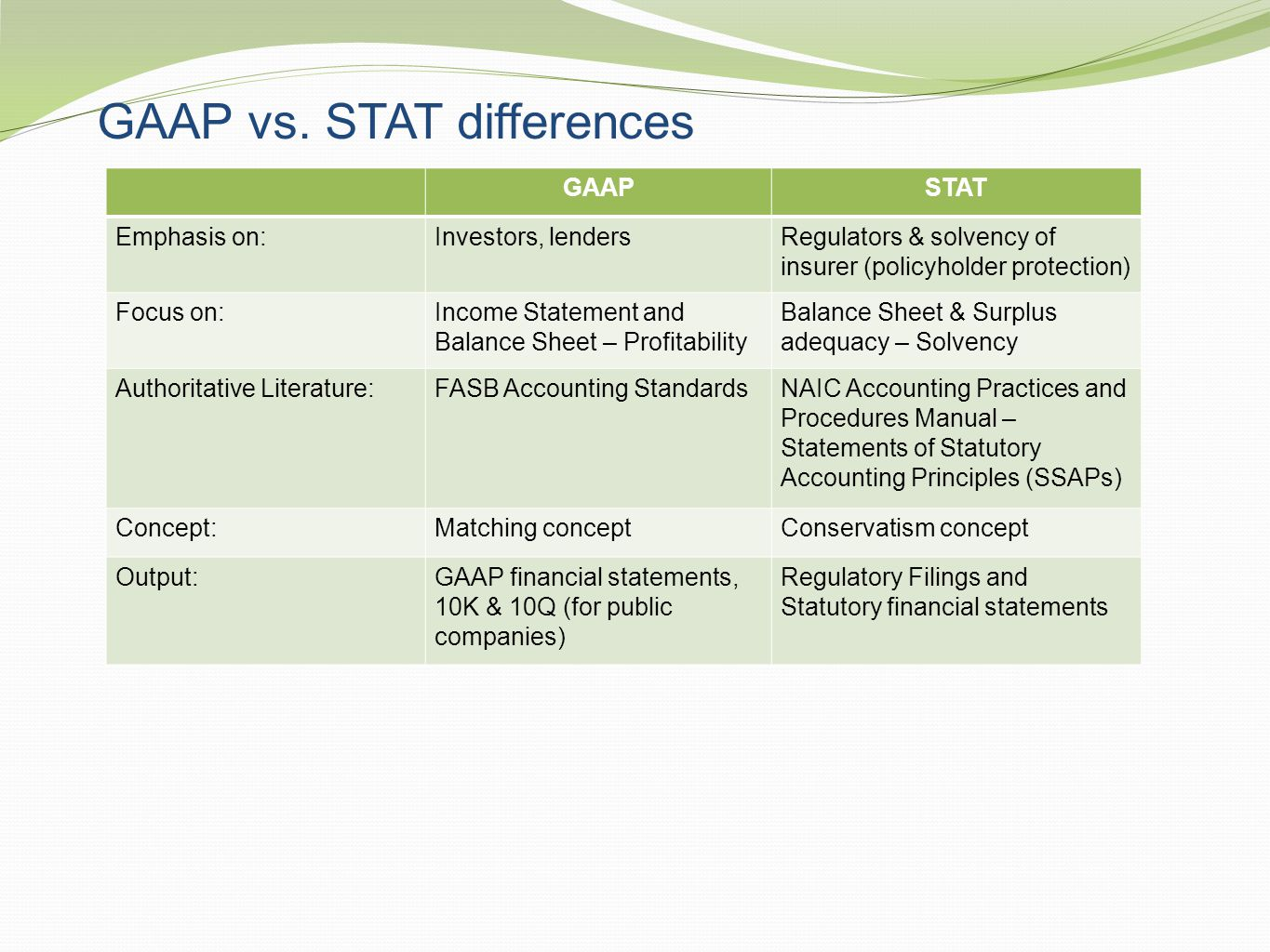 GAAP vs. STAT differences