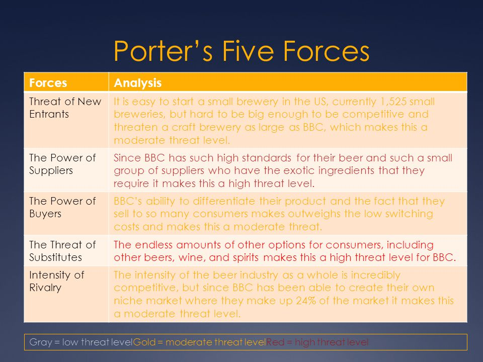 1 do you think that ikea has been successful to utilize porter s five force analysis This is a five forces analysis that helps know how these forces affect the competition for ikea it is based on porter's five forces model these five forces are there in every industry and business and affect the attractiveness and competitiveness of the industry.
