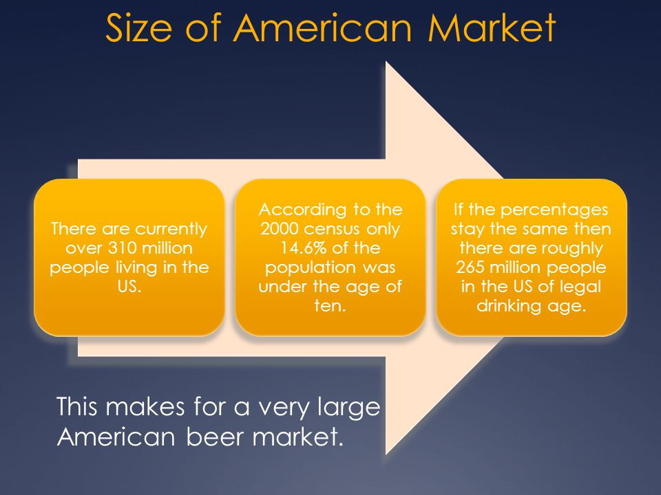 Size of American Market
