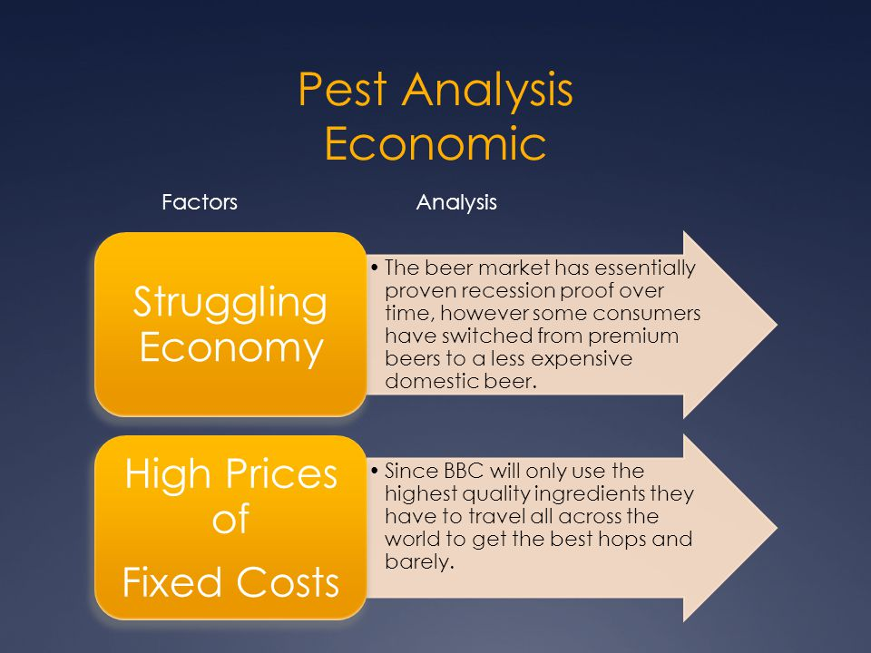 Pest & Industry Analysis - Ppt Video Online Download