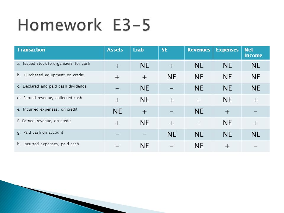 Homework E3-5 + NE - Transaction Assets Liab SE Revenues Expenses