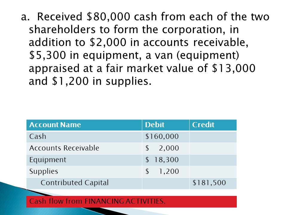 a. Received $80,000 cash from each of the two shareholders to form the corporation, in addition to $2,000 in accounts receivable, $5,300 in equipment, a van (equipment) appraised at a fair market value of $13,000 and $1,200 in supplies.