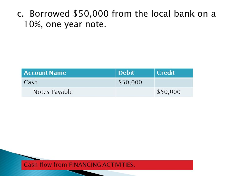 c. Borrowed $50,000 from the local bank on a 10%, one year note.