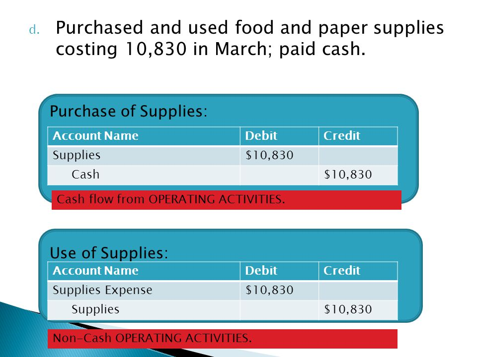 Purchased and used food and paper supplies costing 10,830 in March; paid cash.