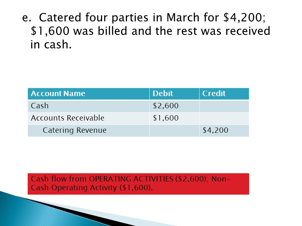 e. Catered four parties in March for $4,200; $1,600 was billed and the rest was received in cash.