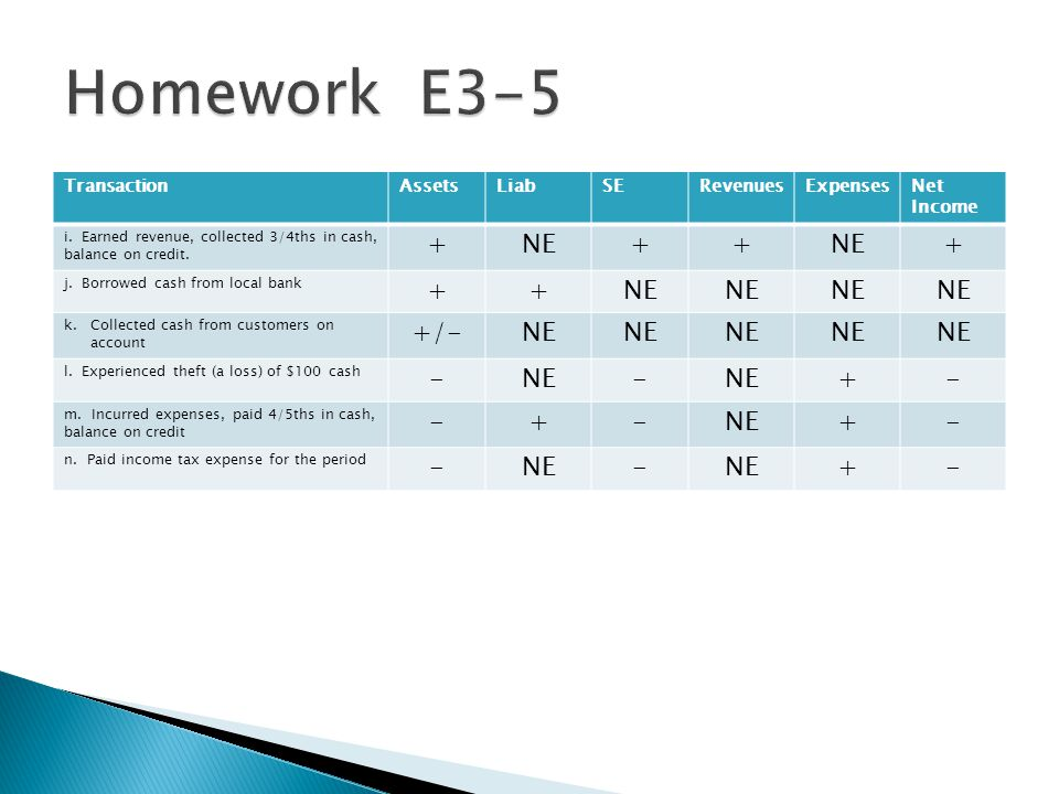 Homework E3-5 + NE +/- - Transaction Assets Liab SE Revenues Expenses