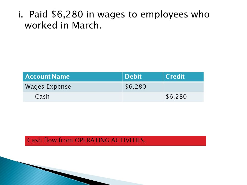 i. Paid $6,280 in wages to employees who worked in March.