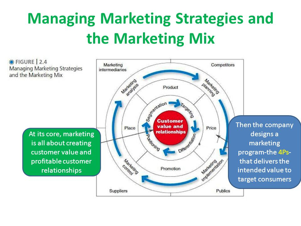 Managing Marketing Strategies and the Marketing Mix