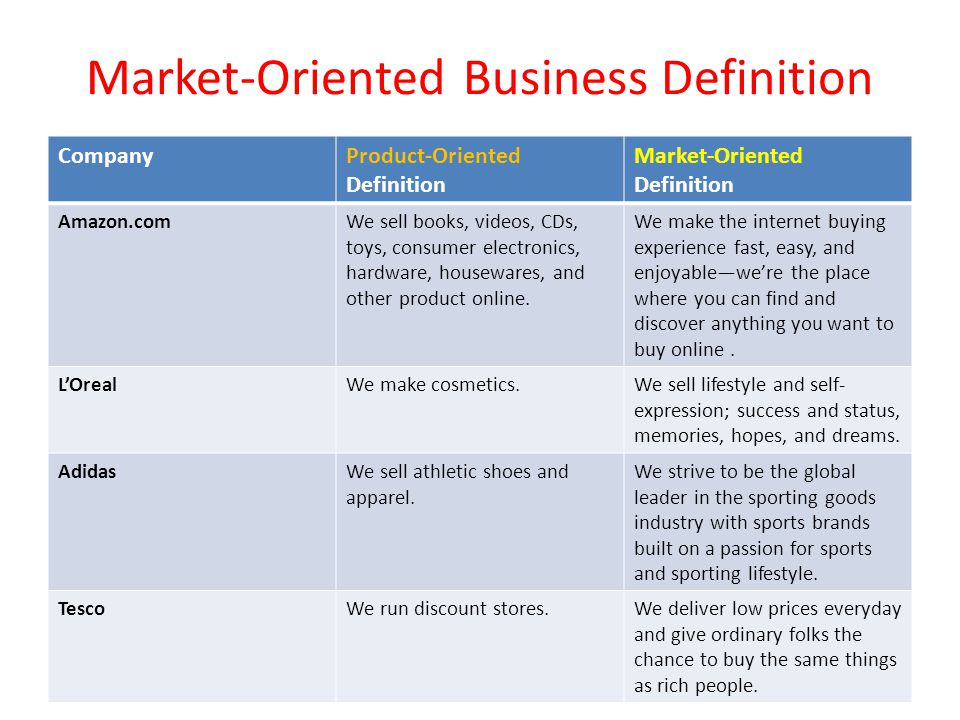 Market-Oriented Business Definition