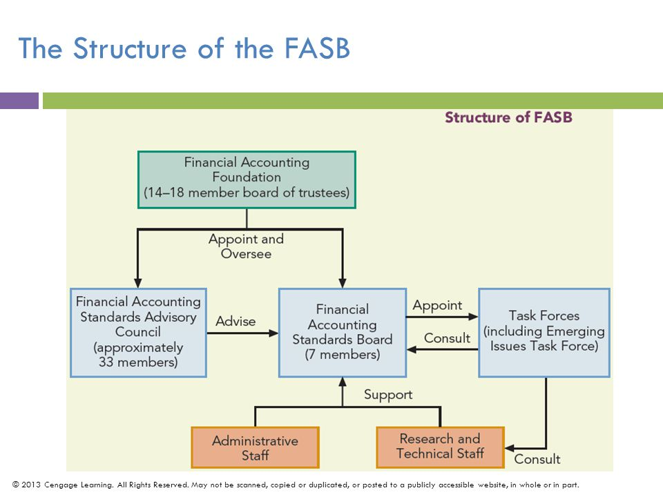 The Structure of the FASB