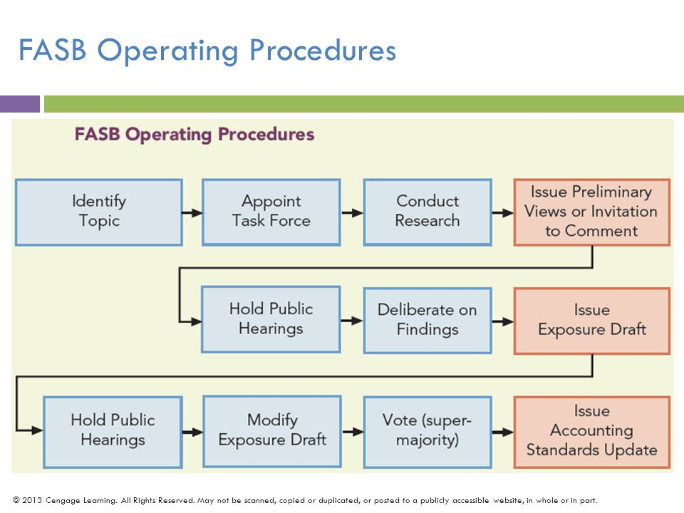 FASB Operating Procedures