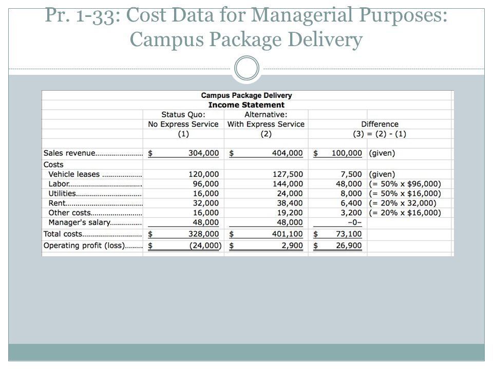 Pr. 1-33: Cost Data for Managerial Purposes: Campus Package Delivery