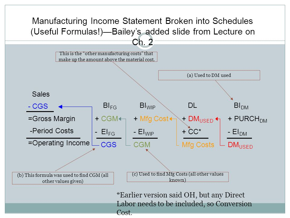 Manufacturing Income Statement Broken into Schedules (Useful Formulas