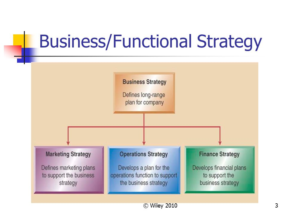 Business/Functional Strategy