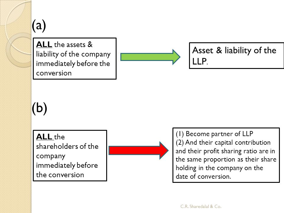 (a) (b) Asset & liability of the LLP.
