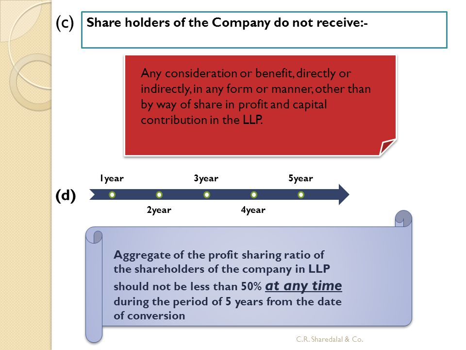 (c) (d) Share holders of the Company do not receive:-
