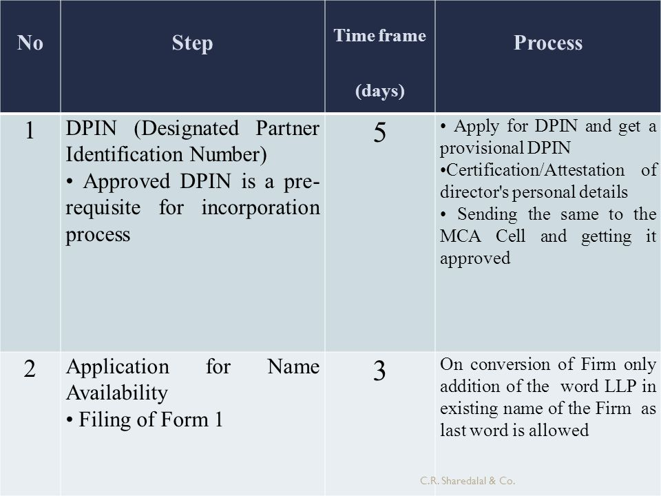 No Step. Time frame (days) Process. 1. DPIN (Designated Partner Identification Number)
