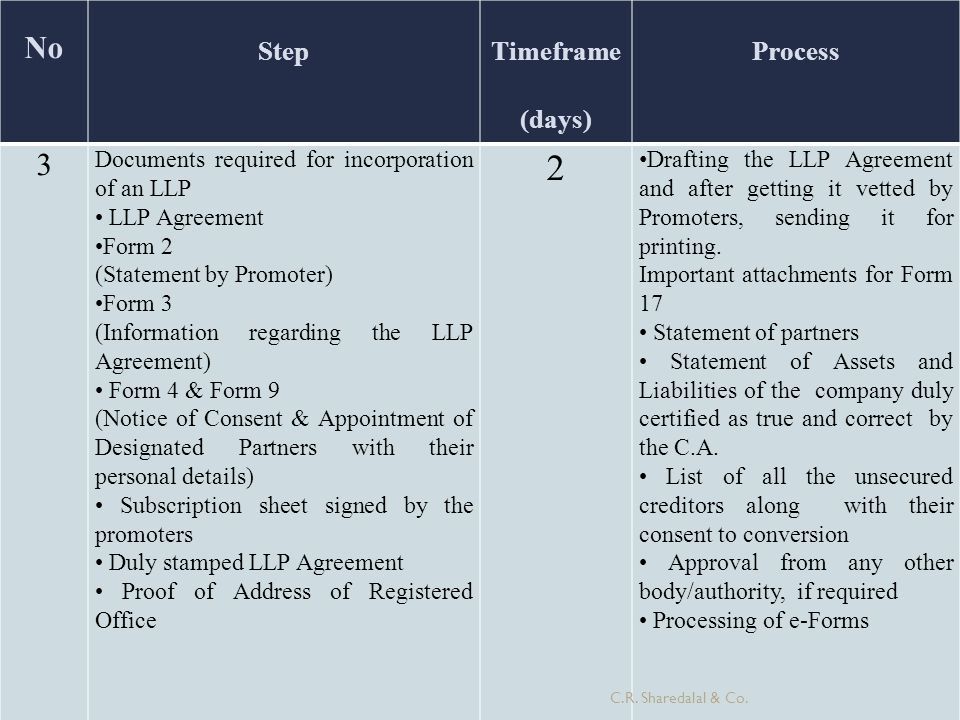 2 No 3 Step Timeframe (days) Process