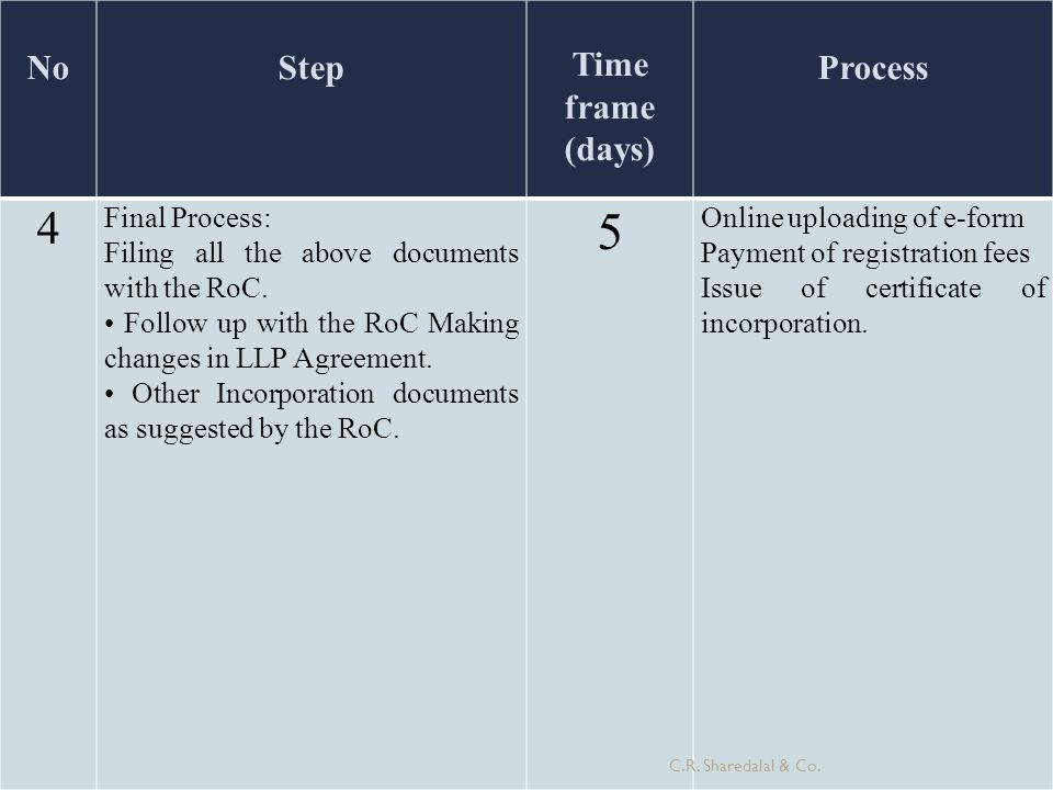 5 4 No Step Time frame (days) Process Final Process: