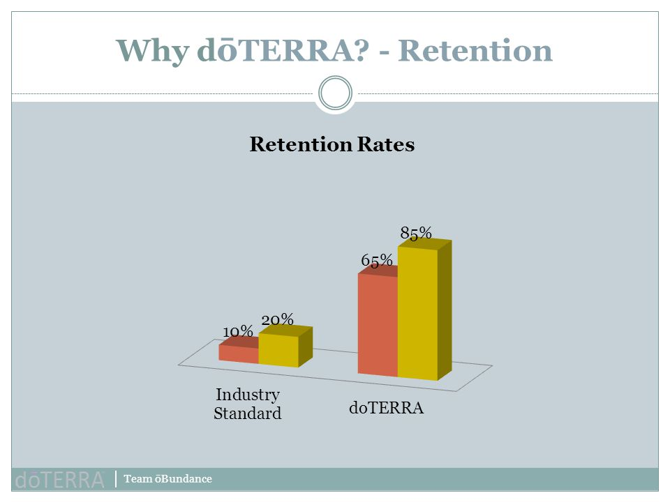 Why dōTERRA - Retention