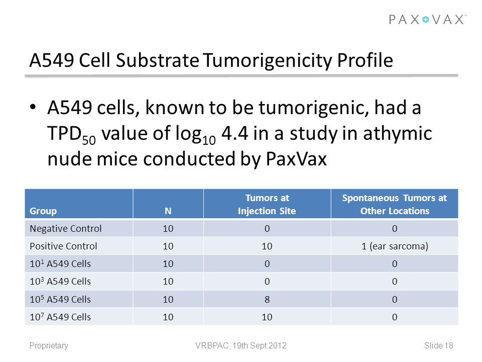 A549 Cell Substrate Tumorigenicity Profile
