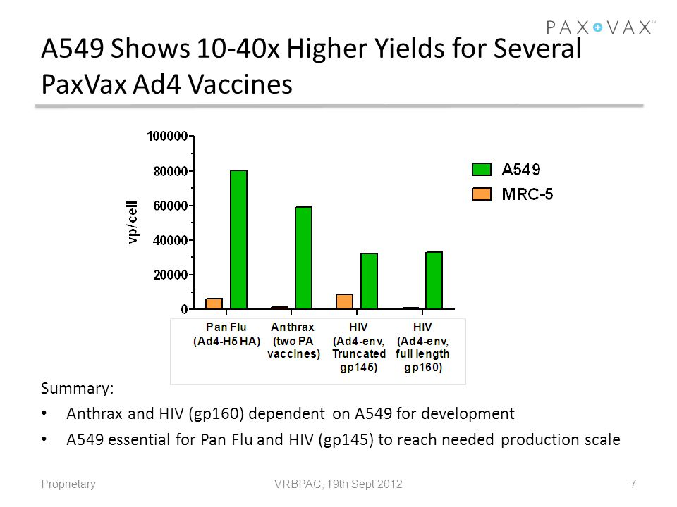 A549 Shows 10-40x Higher Yields for Several PaxVax Ad4 Vaccines