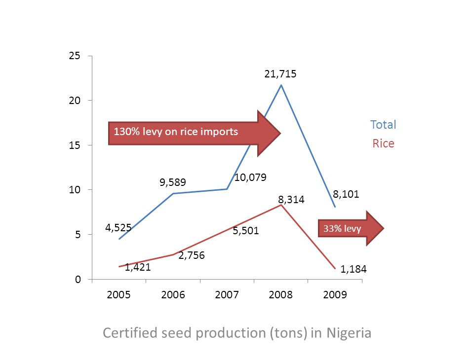 Certified seed production (tons) in Nigeria