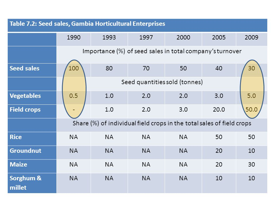 Table 7.2: Seed sales, Gambia Horticultural Enterprises 1990 1993 1997