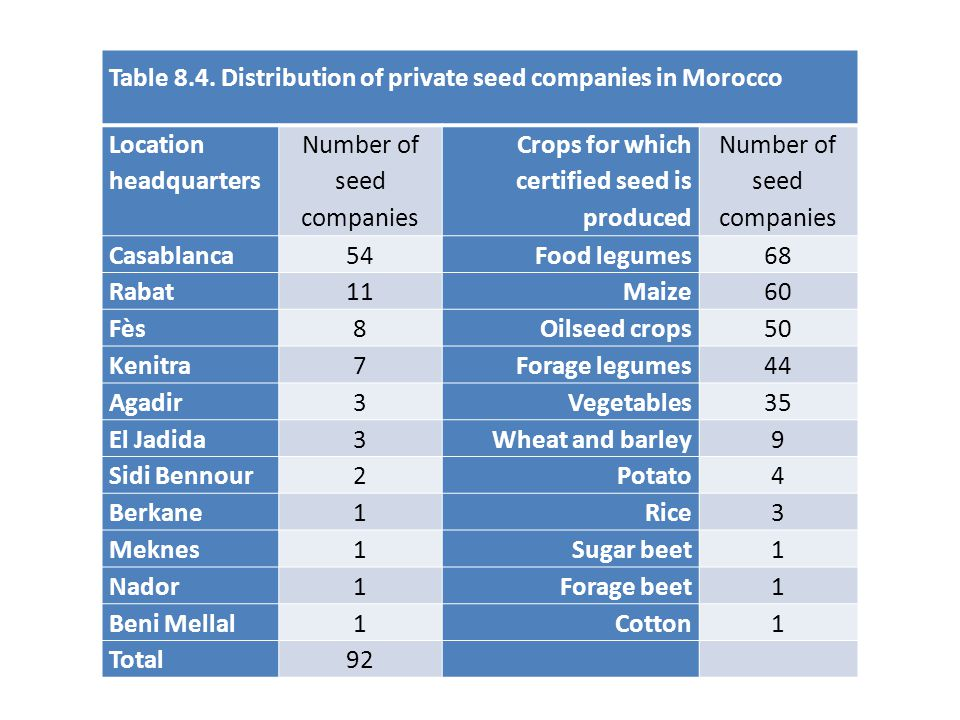 Number of seed companies