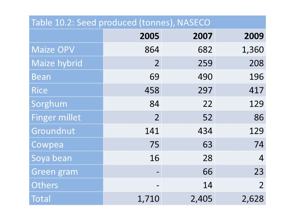 Table 10.2: Seed produced (tonnes), NASECO
