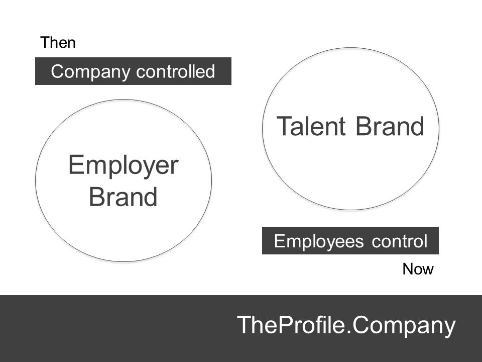 Talent Brand Employer Brand TheProfile.Company Company controlled
