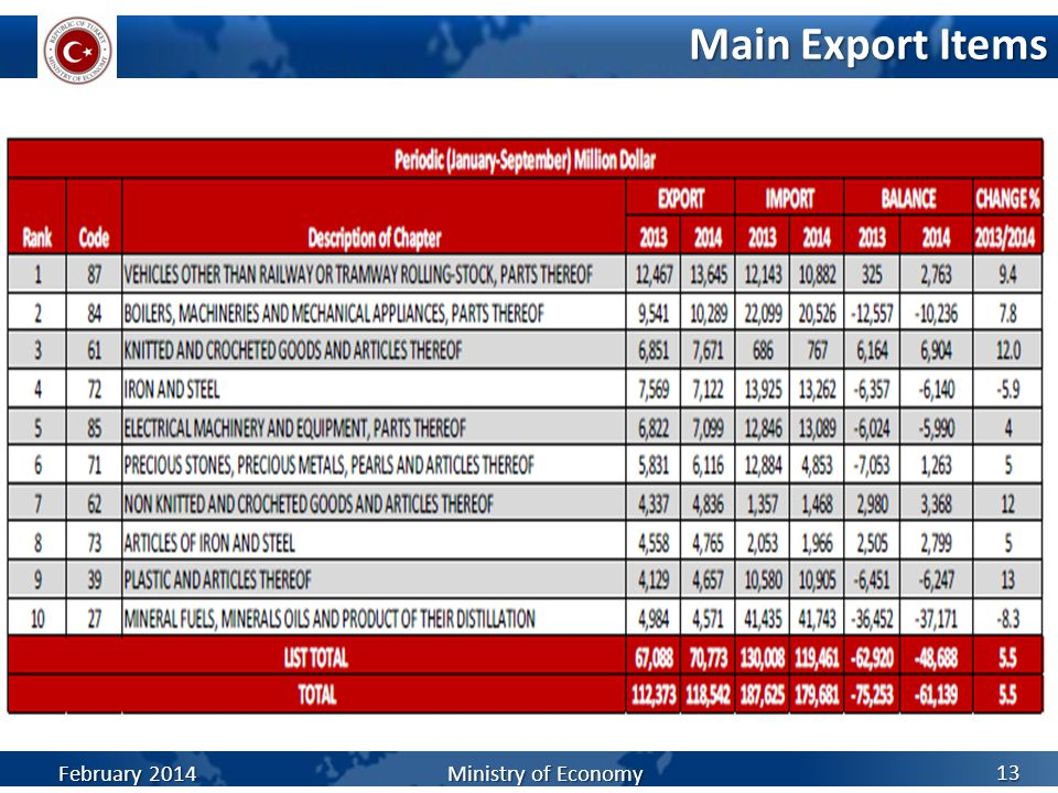Main Export Items February 2014 Ministry of Economy