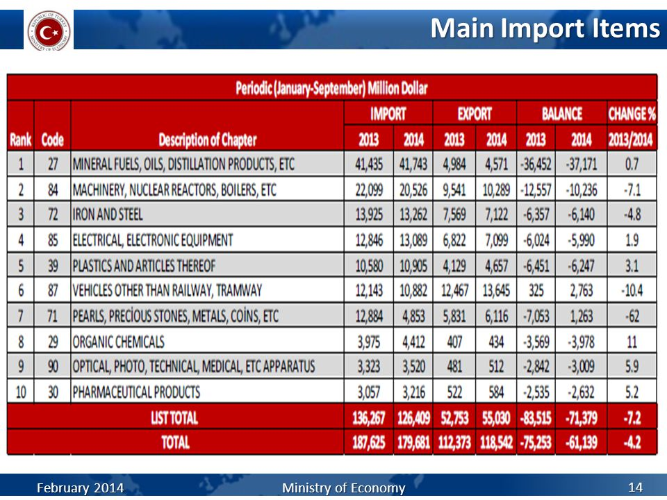 Main Import Items February 2014 Ministry of Economy